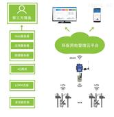 排污企業環保電量監測系統