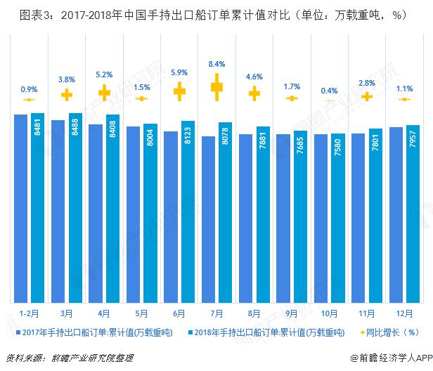 機械識記從造船大國到造船強國?2018年中國承接出口船訂單同比增長13.9%
